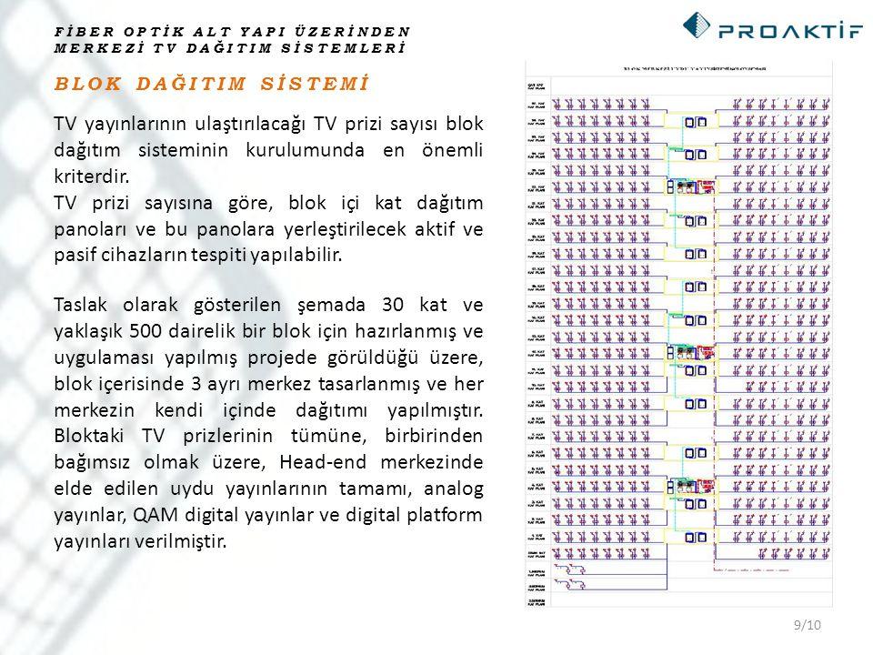 9/10 BLOK DAĞITIM SİSTEMİ FİBER OPTİK ALT YAPI ÜZERİNDEN MERKEZİ TV DAĞITIM SİSTEMLERİ TV yayınlarının ulaştırılacağı TV prizi sayısı blok dağıtım sis
