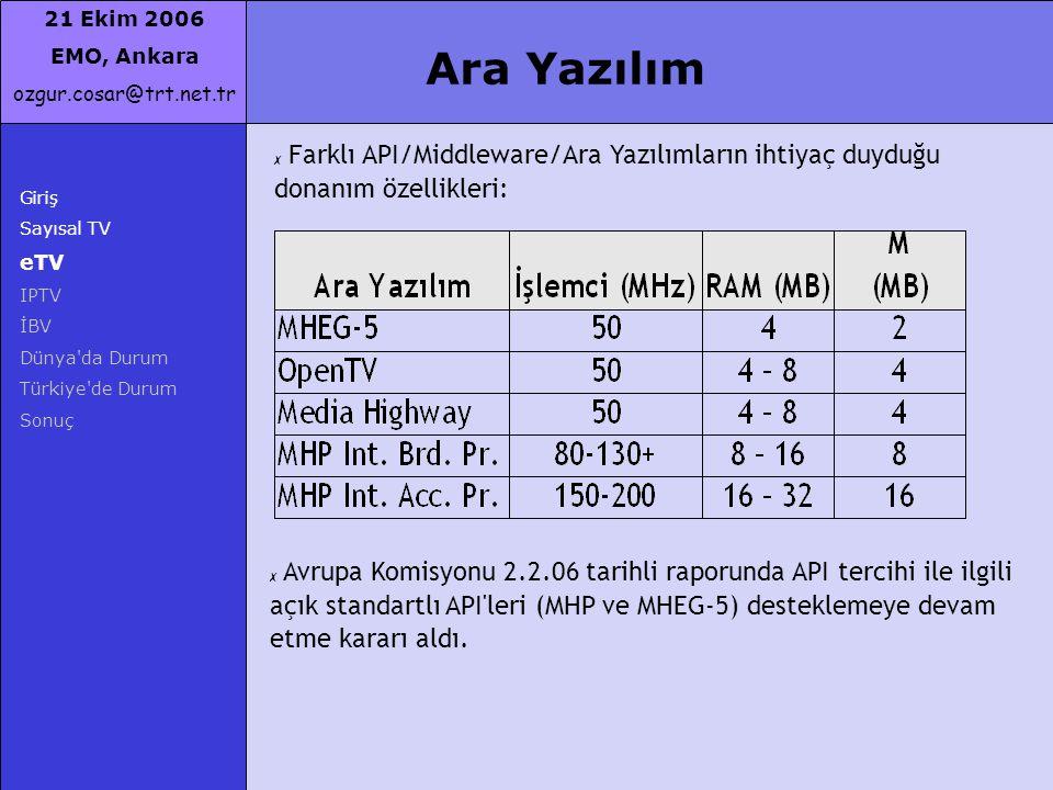 21 Ekim 2006 EMO, Ankara ozgur.cosar@trt.net.tr Giriş Sayısal TV eTV IPTV İBV Dünya'da Durum Türkiye'de Durum Sonuç Ara Yazılım ✗ Farklı API/Middlewar