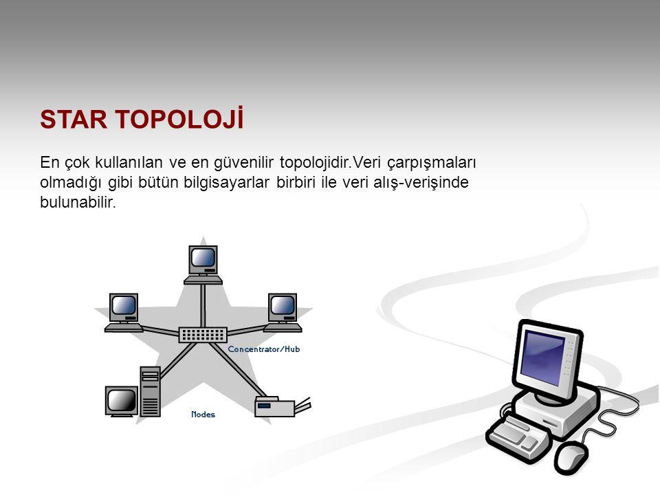 STAR TOPOLOJİ En çok kullanılan ve en güvenilir topolojidir.Veri çarpışmaları olmadığı gibi bütün bilgisayarlar birbiri ile veri alış-verişinde buluna