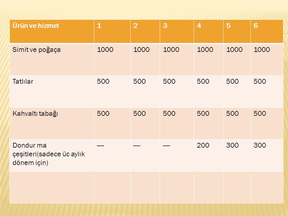Ürün ve hizmet123456 Simit ve poğaça1000 Tatlılar500 Kahvaltı tabağı500 Dondur ma çeşitleri(sadece üc aylık dönem için) ---- 200300