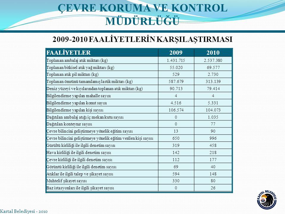 Kartal Belediyesi - 2010 ÇEVRE KORUMA VE KONTROL MÜDÜRLÜĞÜ FAALİYETLER20092010 Toplanan ambalaj atık miktarı (kg)1.431.7152.537.380 Toplanan bitkisel atık yağ miktarı (kg)55.02069.577 Toplanan atık pil miktarı (kg)5292.730 Toplanan ömrünü tamamlamış lastik miktarı (kg)587.679313.139 Deniz yüzeyi ve kıyılarından toplanan atık miktarı (kg)90.71379.414 Bilgilendirme yapılan mahalle sayısı44 Bilgilendirme yapılan konut sayısı4.5165.331 Bilgilendirme yapılan kişi sayısı106.574104.073 Dağıtılan ambalaj atığı iç mekan kutu sayısı01.035 Dağıtılan konteynır sayısı077 Çevre bilincini geliştirmeye yönelik eğitim sayısı1390 Çevre bilincini geliştirmeye yönelik eğitim verilen kişi sayısı650996 Gürültü kirliliği ile ilgili denetim sayısı319458 Hava kirliliği ile ilgili denetim sayısı142218 Çevre kirliliği ile ilgili denetim sayısı112177 Görüntü kirliliği ile ilgili denetim sayısı6940 Atıklar ile ilgili talep ve şikayet sayısı594148 Muhtelif şikayet sayısı33080 Baz istasyonları ile ilgili şikayet sayısı026 2009-2010 FAALİYETLERİN KARŞILAŞTIRMASI