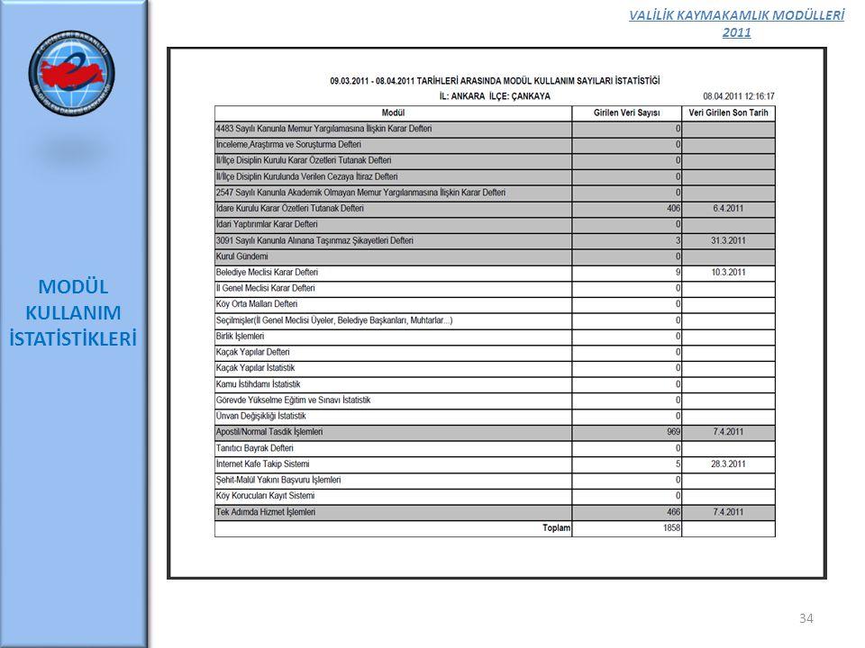 VALİLİK KAYMAKAMLIK MODÜLLERİ 2011 MODÜL KULLANIM İSTATİSTİKLERİ 34