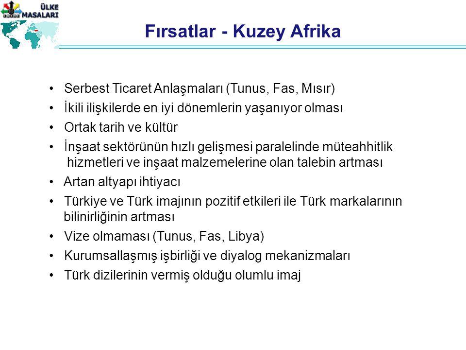 Fırsatlar - Kuzey Afrika Serbest Ticaret Anlaşmaları (Tunus, Fas, Mısır) İkili ilişkilerde en iyi dönemlerin yaşanıyor olması Ortak tarih ve kültür İnşaat sektörünün hızlı gelişmesi paralelinde müteahhitlik hizmetleri ve inşaat malzemelerine olan talebin artması Artan altyapı ihtiyacı Türkiye ve Türk imajının pozitif etkileri ile Türk markalarının bilinirliğinin artması Vize olmaması (Tunus, Fas, Libya) Kurumsallaşmış işbirliği ve diyalog mekanizmaları Türk dizilerinin vermiş olduğu olumlu imaj