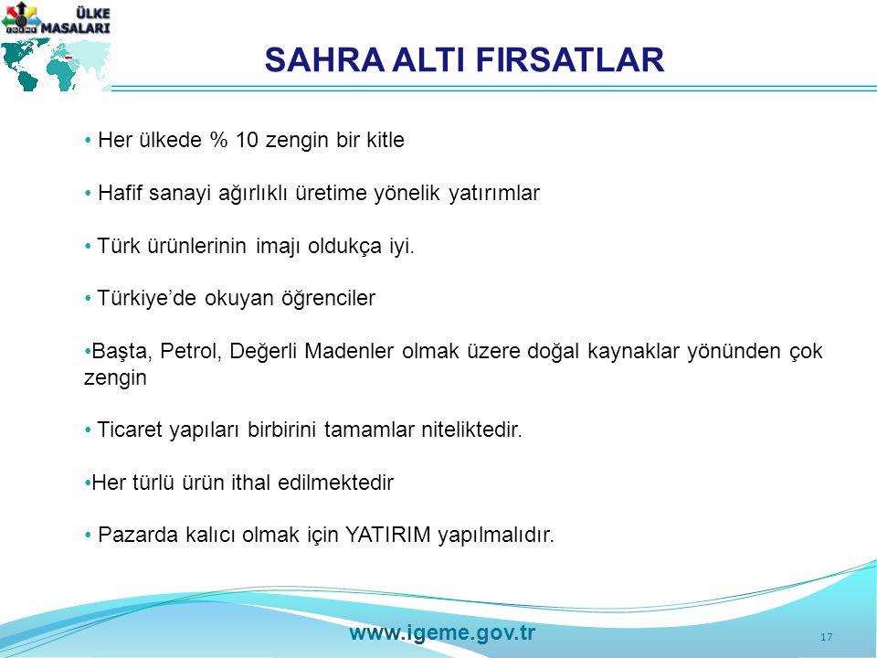 17 www.igeme.gov.tr SAHRA ALTI FIRSATLAR Her ülkede % 10 zengin bir kitle Hafif sanayi ağırlıklı üretime yönelik yatırımlar Türk ürünlerinin imajı oldukça iyi.