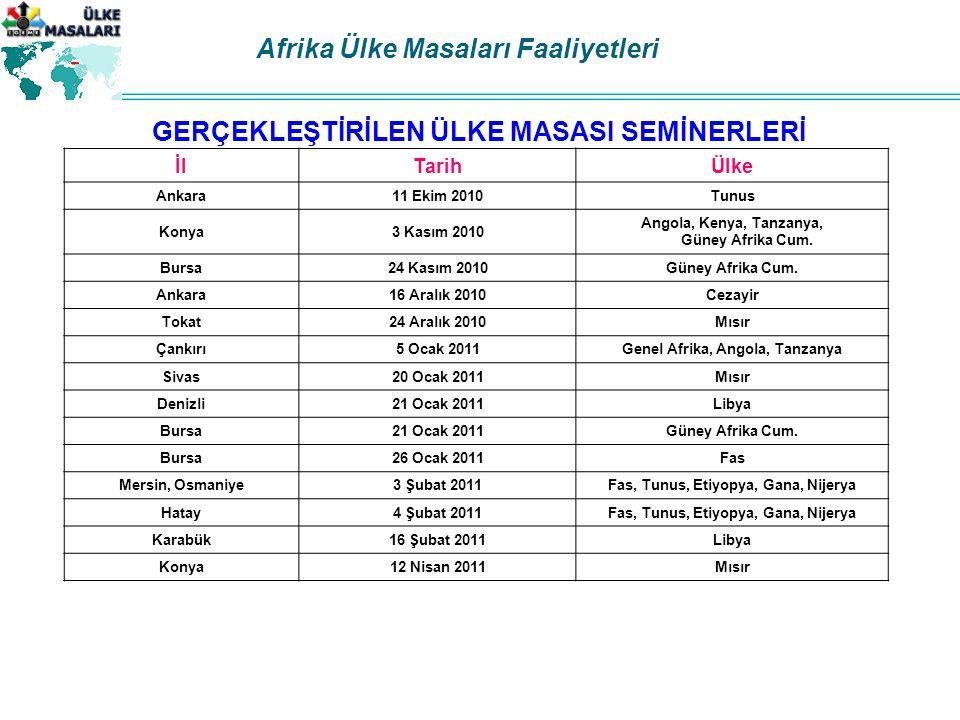 İlTarihÜlke Ankara11 Ekim 2010Tunus Konya3 Kasım 2010 Angola, Kenya, Tanzanya, Güney Afrika Cum.