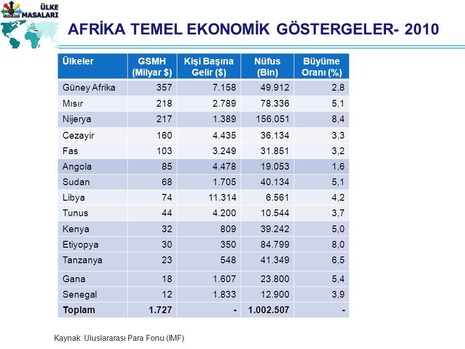 AFRİKA TEMEL EKONOMİK GÖSTERGELER- 2010 ÜlkelerGSMH (Milyar $) Kişi Başına Gelir ($) Nüfus (Bin) Büyüme Oranı (%) Güney Afrika3577.15849.9122,8 Mısır2182.78978.3365,1 Nijerya2171.389156.0518,4 Cezayir1604.43536.1343,3 Fas1033.24931.8513,2 Angola854.47819.0531,6 Sudan681.70540.1345,1 Libya7411.3146.5614,2 Tunus444.20010.5443,7 Kenya3280939.2425,0 Etiyopya3035084.7998,0 Tanzanya2354841.3496,5 Gana181.60723.8005,4 Senegal121.83312.9003,9 Toplam1.727-1.002.507- Kaynak: Uluslararası Para Fonu (IMF)