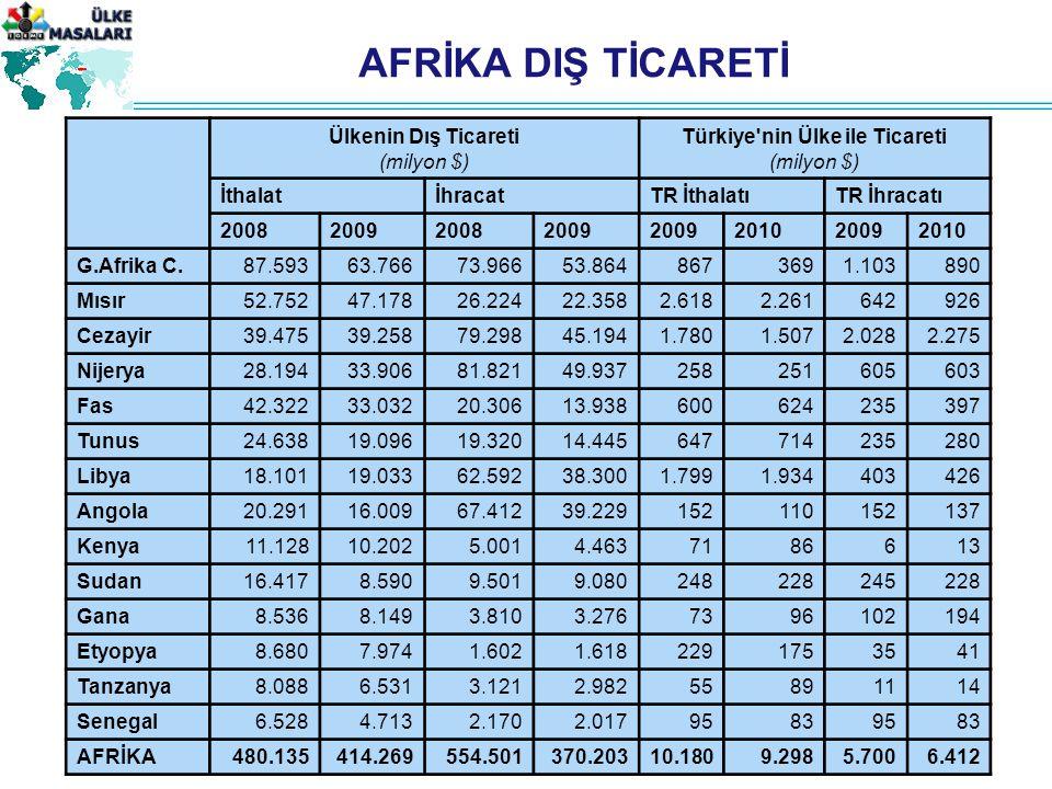 AFRİKA DIŞ TİCARETİ Ülkenin Dış Ticareti (milyon $) Türkiye nin Ülke ile Ticareti (milyon $) İthalatİhracatTR İthalatıTR İhracatı 2008200920082009 201020092010 G.Afrika C.87.59363.76673.96653.8648673691.103890 Mısır52.75247.17826.22422.3582.6182.261642926 Cezayir39.47539.25879.29845.1941.7801.5072.0282.275 Nijerya28.19433.90681.82149.937258251605603 Fas42.32233.03220.30613.938600624235397 Tunus24.63819.09619.32014.445647714235280 Libya18.10119.03362.59238.3001.7991.934403426 Angola20.29116.00967.41239.229152110152137 Kenya11.12810.2025.0014.4637186613 Sudan16.4178.5909.5019.080248228245228 Gana8.5368.1493.8103.2767396102194 Etyopya8.6807.9741.6021.6182291753541 Tanzanya8.0886.5313.1212.98255891114 Senegal6.5284.7132.1702.01795839583 AFRİKA480.135414.269554.501370.20310.1809.2985.7006.412