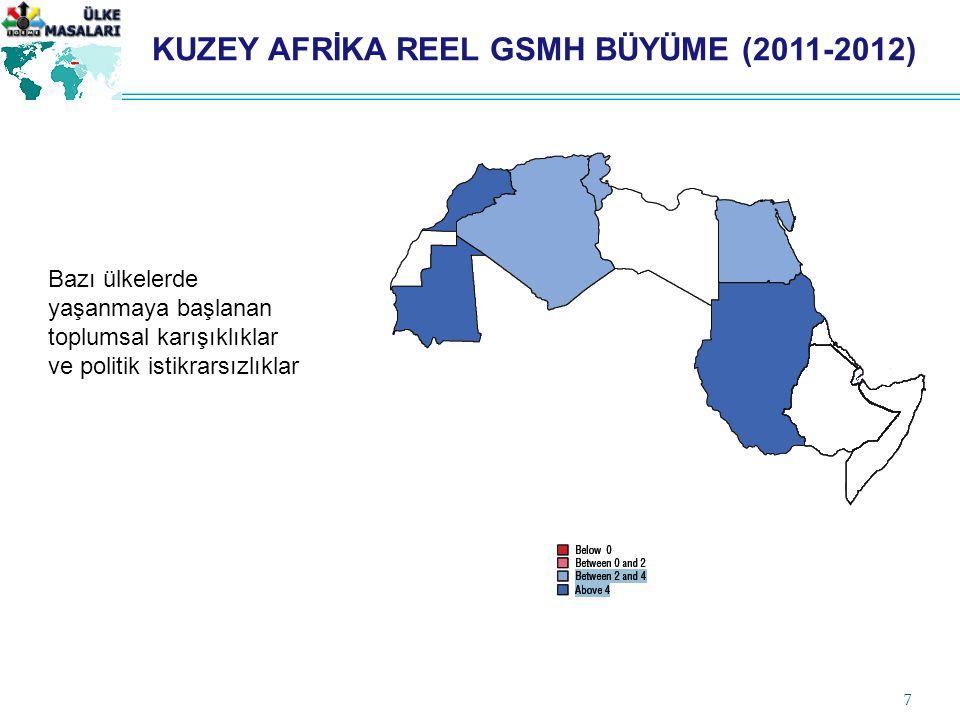 7 KUZEY AFRİKA REEL GSMH BÜYÜME (2011-2012) Bazı ülkelerde yaşanmaya başlanan toplumsal karışıklıklar ve politik istikrarsızlıklar