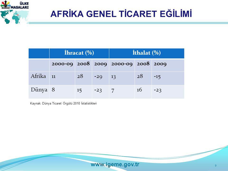 9 www.igeme.gov.tr AFRİKA GENEL TİCARET EĞİLİMİ İhracat (%)İthalat (%) 2000-09200820092000-0920082009 Afrika1128-291328-15 Dünya815-23716-23 Kaynak: Dünya Ticaret Örgütü 2010 İstatistikleri