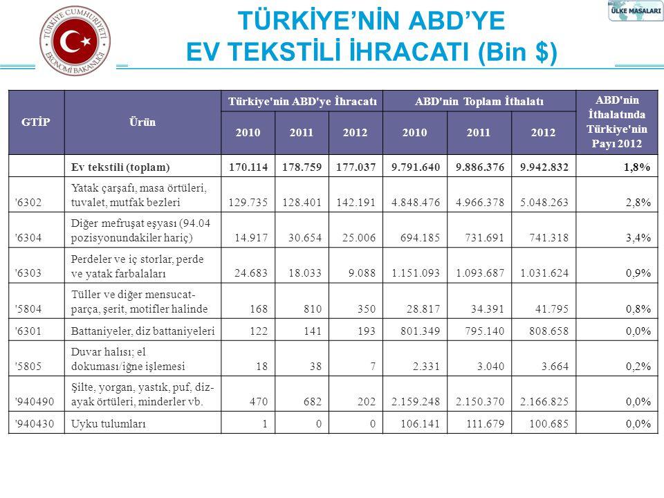 İhracat Genel Müdürlüğü Ülke Masaları-I Daire Başkanlığı TÜRKİYE'NİN ABD'YE EV TEKSTİLİ İHRACATI (Bin $) GTİPÜrün Türkiye nin ABD ye İhracatıABD nin Toplam İthalatıABD nin İthalatında Türkiye nin Payı 2012 201020112012201020112012 Ev tekstili (toplam)170.114178.759177.0379.791.6409.886.3769.942.8321,8% 6302 Yatak çarşafı, masa örtüleri, tuvalet, mutfak bezleri129.735128.401142.1914.848.4764.966.3785.048.2632,8% 6304 Diğer mefruşat eşyası (94.04 pozisyonundakiler hariç)14.91730.65425.006694.185731.691741.3183,4% 6303 Perdeler ve iç storlar, perde ve yatak farbalaları24.68318.0339.0881.151.0931.093.6871.031.6240,9% 5804 Tüller ve diğer mensucat- parça, şerit, motifler halinde16881035028.81734.39141.7950,8% 6301Battaniyeler, diz battaniyeleri122141193801.349795.140808.6580,0% 5805 Duvar halısı; el dokuması/iğne işlemesi183872.3313.0403.6640,2% 940490 Şilte, yorgan, yastık, puf, diz- ayak örtüleri, minderler vb.4706822022.159.2482.150.3702.166.8250,0% 940430Uyku tulumları100106.141111.679100.6850,0%
