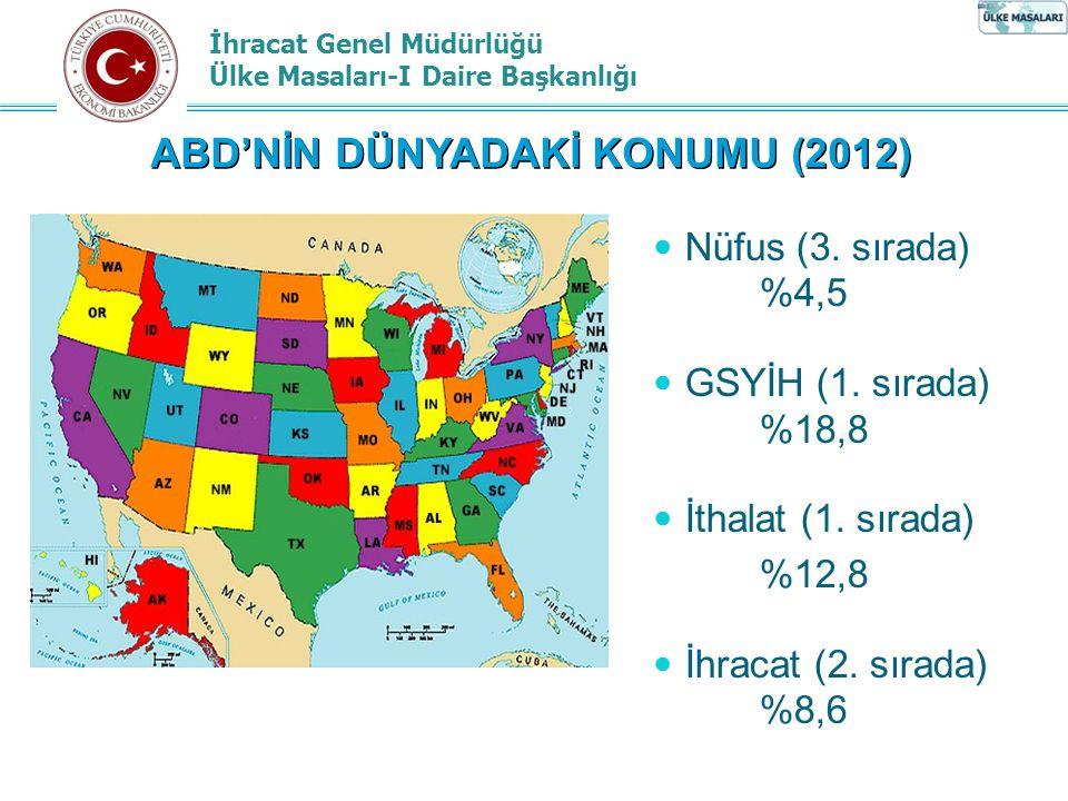 İhracat Genel Müdürlüğü Ülke Masaları-I Daire Başkanlığı ABD'NİN DÜNYADAKİ KONUMU (2012) Nüfus (3.
