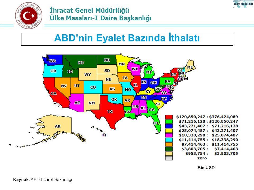 İhracat Genel Müdürlüğü Ülke Masaları-I Daire Başkanlığı ABD'nin Eyalet Bazında İthalatı Kaynak: ABD Ticaret Bakanlığı Bin USD
