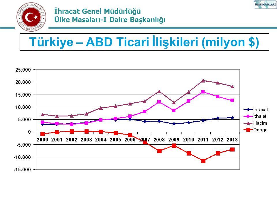 İhracat Genel Müdürlüğü Ülke Masaları-I Daire Başkanlığı Türkiye – ABD Ticari İlişkileri 20112012 Türkiye'nin İhracatında ABD'nin Yeri * 7.Sıra9.Sıra Türkiye'nin İhracatında ABD'nin Payı * 3,41%3,68% 20112012 ABD'nin İthalatında Türkiye'nin Yeri ** 45.Sıra ABD'nin İthalatında Türkiye'nin Payı** 0,24%0,28%