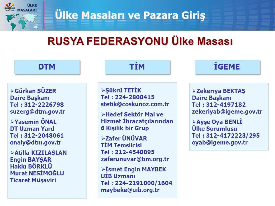 İGEME TİM DTM RUSYA FEDERASYONU Ülke Masası  Gürkan SÜZER Daire Başkanı Tel : 312-2226798 suzerg@dtm.gov.tr  Yasemin ÖNAL DT Uzman Yard Tel : 312-20