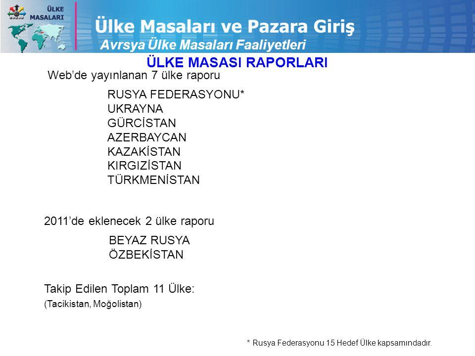 Avrsya Ülke Masaları Faaliyetleri Web'de yayınlanan 7 ülke raporu 2011'de eklenecek 2 ülke raporu RUSYA FEDERASYONU* UKRAYNA GÜRCİSTAN AZERBAYCAN KAZA