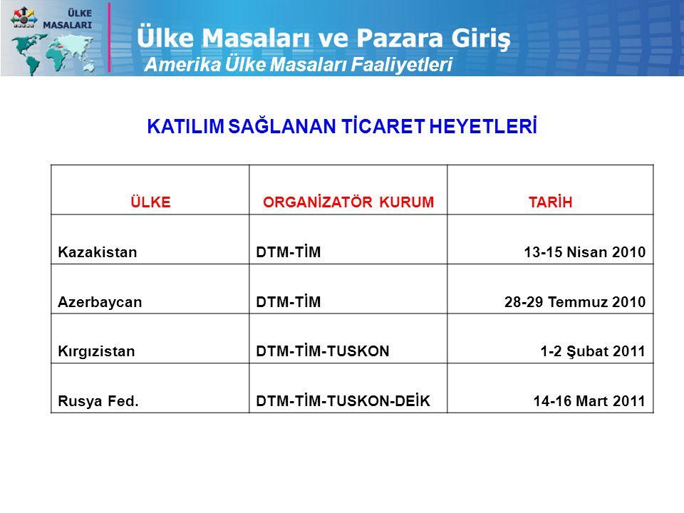 KATILIM SAĞLANAN TİCARET HEYETLERİ Amerika Ülke Masaları Faaliyetleri ÜLKEORGANİZATÖR KURUMTARİH KazakistanDTM-TİM13-15 Nisan 2010 AzerbaycanDTM-TİM28