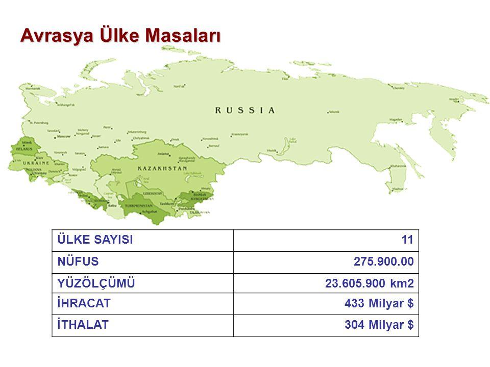 Avrasya Ülke Masaları ÜLKE SAYISI11 NÜFUS275.900.00 YÜZÖLÇÜMÜ23.605.900 km2 İHRACAT433 Milyar $ İTHALAT304 Milyar $