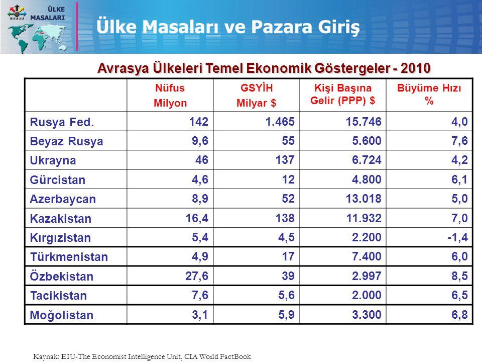 Nüfus Milyon GSYİH Milyar $ Kişi Başına Gelir (PPP) $ Büyüme Hızı % Rusya Fed.1421.46515.7464,0 Beyaz Rusya9,6555.6007,6 Ukrayna461376.7244,2 Gürcista