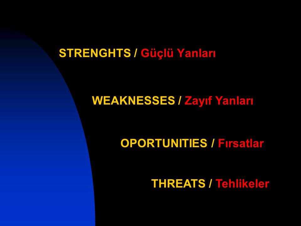 STRENGHTS / Güçlü Yanları WEAKNESSES / Zayıf Yanları OPORTUNITIES / Fırsatlar THREATS / Tehlikeler
