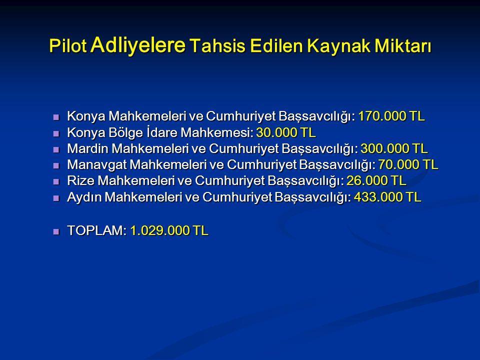 Pilot Adliyelere Tahsis Edilen Kaynak Miktarı Konya Mahkemeleri ve Cumhuriyet Başsavcılığı: 170.000 TL Konya Mahkemeleri ve Cumhuriyet Başsavcılığı: 1