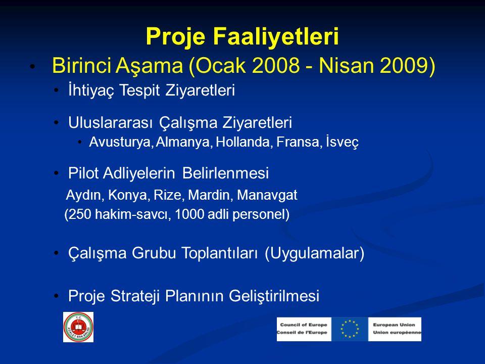 Proje Faaliyetleri Birinci Aşama (Ocak 2008 - Nisan 2009) İhtiyaç Tespit Ziyaretleri Uluslararası Çalışma Ziyaretleri Avusturya, Almanya, Hollanda, F