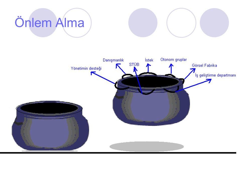 Önlem Alma