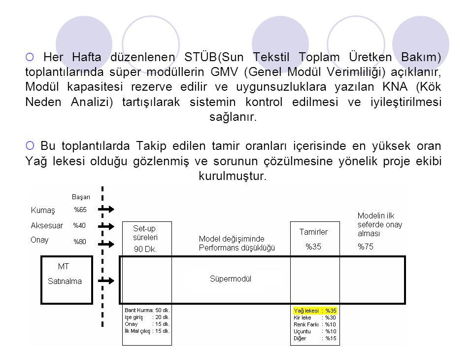 O Her Hafta düzenlenen STÜB(Sun Tekstil Toplam Üretken Bakım) toplantılarında süper modüllerin GMV (Genel Modül Verimliliği) açıklanır, Modül kapasite