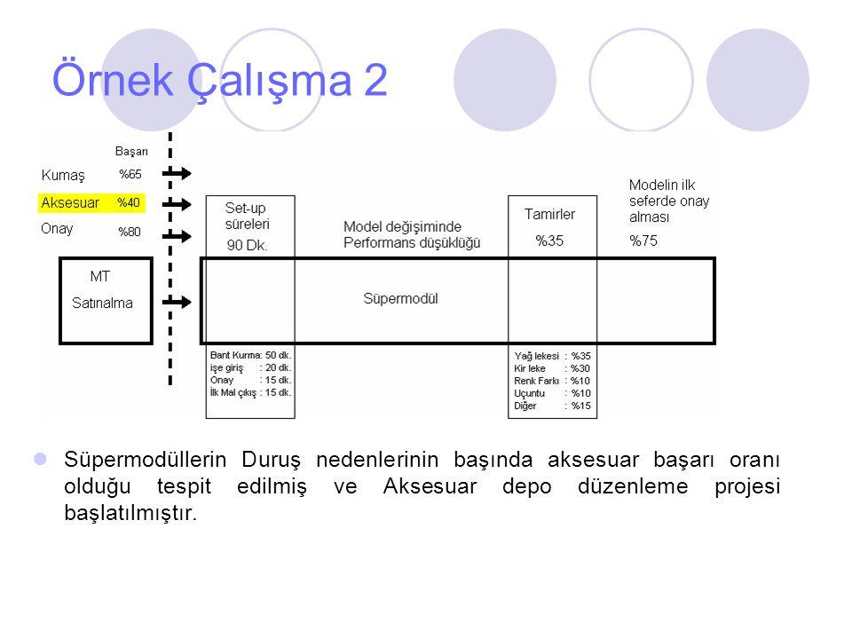 Örnek Çalışma 2 Süpermodüllerin Duruş nedenlerinin başında aksesuar başarı oranı olduğu tespit edilmiş ve Aksesuar depo düzenleme projesi başlatılmışt