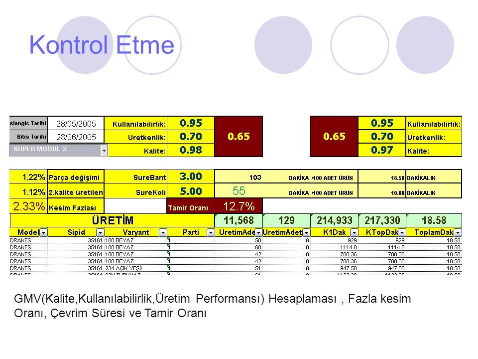 Kontrol Etme GMV(Kalite,Kullanılabilirlik,Üretim Performansı) Hesaplaması, Fazla kesim Oranı, Çevrim Süresi ve Tamir Oranı
