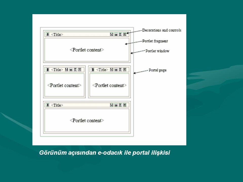 Liferay portal Bir portaldan beklenenleri, kolay kurulumu ve kullanımı sayesinde rahatlıkla gerçekleştirme olanağı sunar Barındırdığı (webmail, messenger boards, document library, vs.) ve kullanıcıların geliştirip eklediği bileşenlerle; geliştirilip yönetimi yapılan portal içeriği ihtiyaca göre rahatça zenginleştirilebilir.