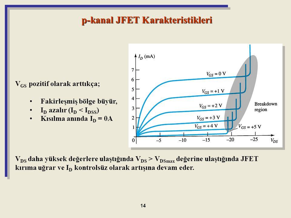 p-kanal JFET Karakteristikleri V DS daha yüksek değerlere ulaştığında V DS > V DSmax değerine ulaştığında JFET kırıma uğrar ve I D kontrolsüz olarak a