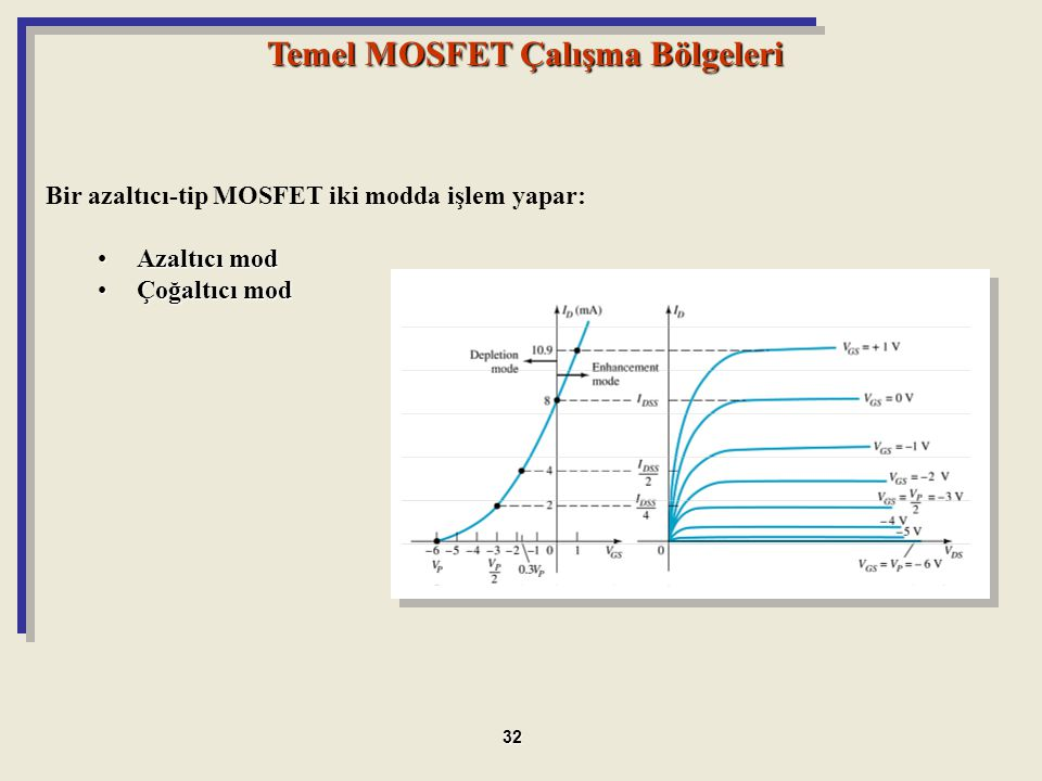 Temel MOSFET Çalışma Bölgeleri Bir azaltıcı-tip MOSFET iki modda işlem yapar: Azaltıcı modAzaltıcı mod Çoğaltıcı modÇoğaltıcı mod 32