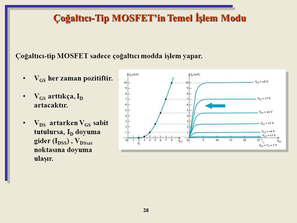 Çoğaltıcı-Tip MOSFET'in Temel İşlem Modu V GS her zaman pozitiftir. V GS arttıkça, I D artacaktır. V DS artarken V GS sabit tutulursa, I D doyuma gide