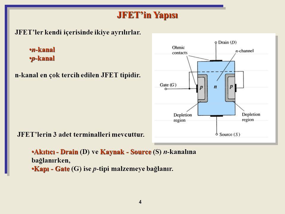 JFET'in Yapısı JFET'ler kendi içerisinde ikiye ayrılırlar. n-kanaln-kanal p-kanalp-kanal n-kanal en çok tercih edilen JFET tipidir. JFET'lerin 3 adet