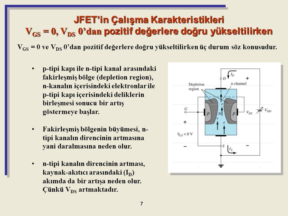 JFET'in Çalışma Karakteristikleri V GS = 0, V DS 0'dan pozitif değerlere doğru yükseltilirken p-tipi kapı ile n-tipi kanal arasındaki fakirleşmiş bölg