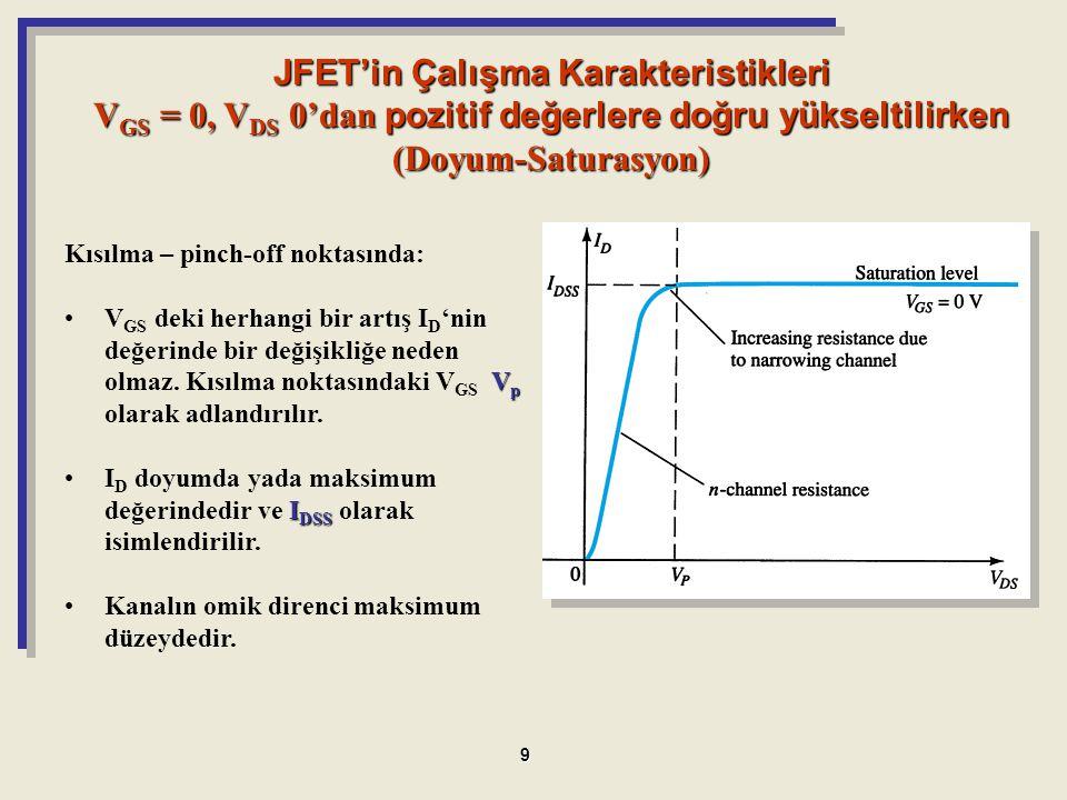 Kısılma – pinch-off noktasında: V pV GS deki herhangi bir artış I D 'nin değerinde bir değişikliğe neden olmaz. Kısılma noktasındaki V GS V p olarak a