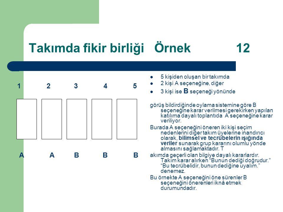 Takımda fikir birliği Örnek 12 5 kişiden oluşan bir takımda 2 kişi A seçeneğine, diğer 3 kişi ise B seçeneği yönünde görüş bildirdiğinde oylama sistemine göre B seçeneğine karar verilmesi gerekirken yapılan katılıma dayalı toplantıda A seçeneğine karar veriliyor.