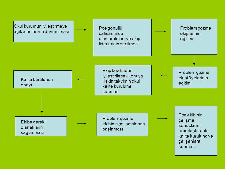 Pçe lerin çalışma ilkeleri İyileştirmek istenen problemin okul/kuruma fayda sağlayan bir alan olmasına özen gösterilir Ekibin oluşturulmasında gönüllü