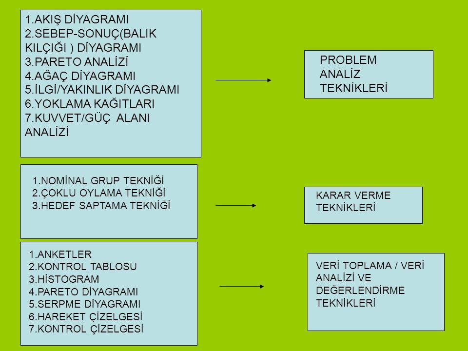 PROBLEM ÇÖZME TEKNİKLERİ 1.BEYİN FIRTINASI 2.ALTI ŞAPKALI DÜŞÜNME TEKNİĞİ 3.KUVVET GÜÇ ALANI ANALİZİ 4.ODAK GRUPLARI 5.MÜLAKAT FİKİR ÜRETME TEKNİKLERİ
