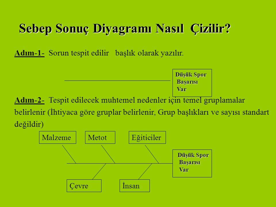 Sebep Sonuç Diyagramları  Eğiticidir.  Tartışmalarda yol gösterir, konunun dağılmasını önler.  Her türlü problemin analizi için kullanılabilir.