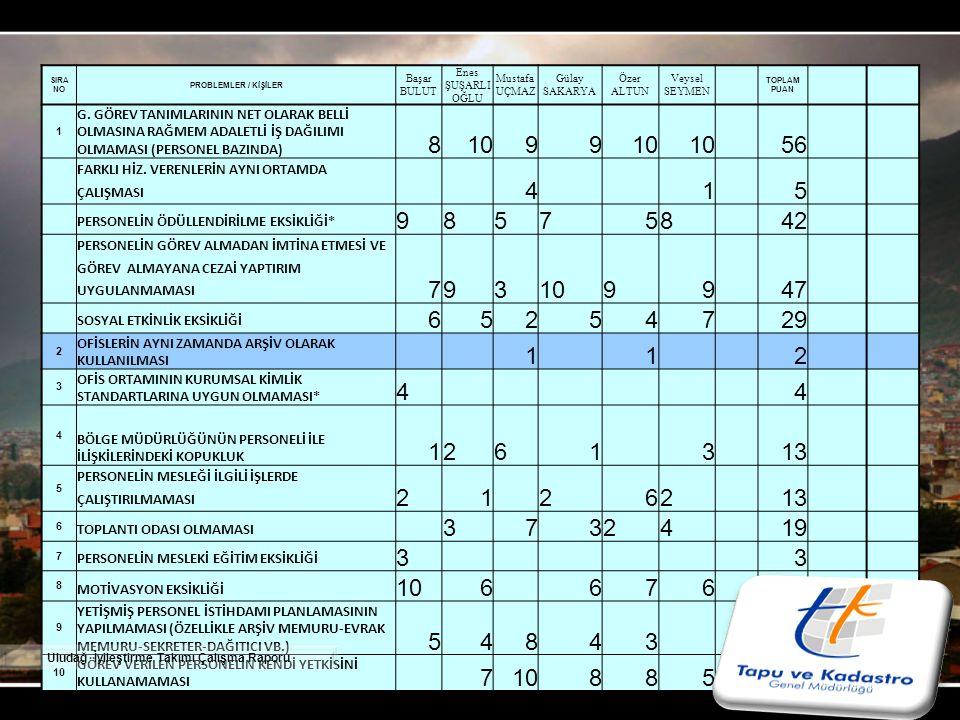 Öncelik Sırasına Göre İyileştirilecek 10 Problem Puanı 1- LİHKAB büroları faaliyete geçtikten sonra Kadastro Teknik Personelinin 63 durumu.
