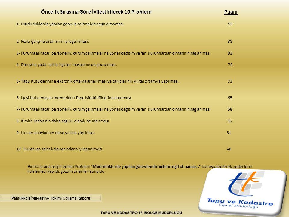 Öncelik Sırasına Göre İyileştirilecek 10 Problem Puanı 1- Müdürlüklerde yapılan görevlendirmelerin eşit olmaması 95 2- Fiziki Çalışma ortamının iyileş