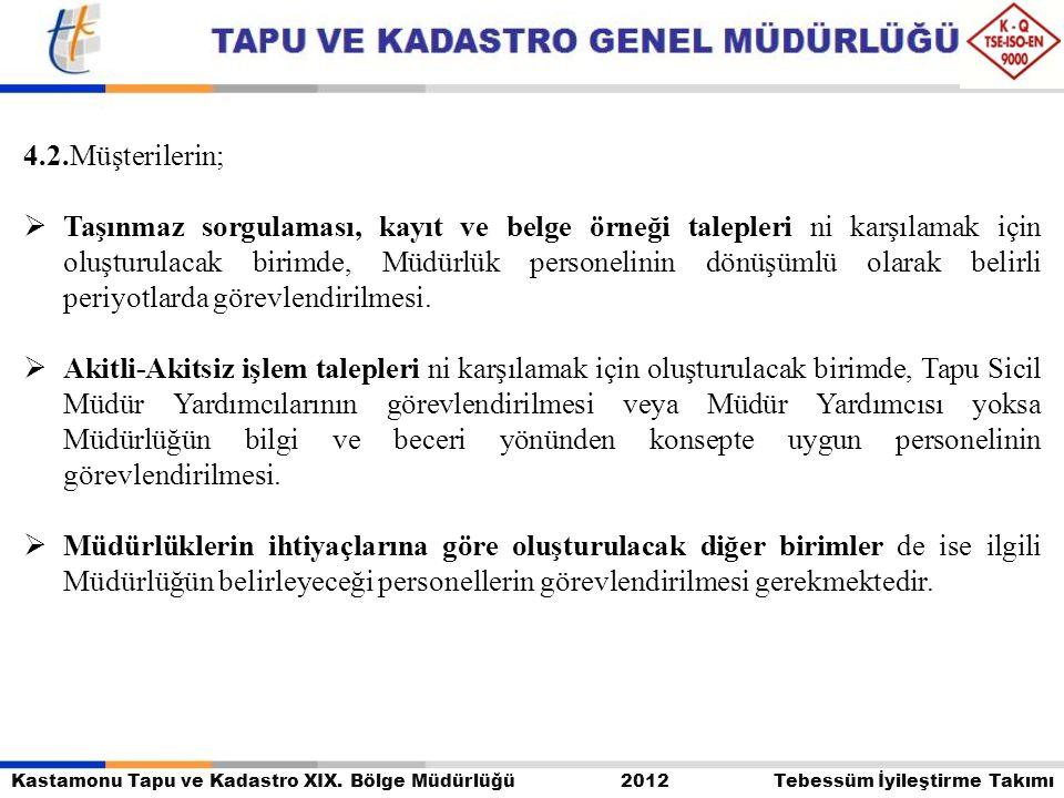 Kastamonu Tapu ve Kadastro XIX. Bölge Müdürlüğü 2012 Tebessüm İyileştirme Takımı 4.2.Müşterilerin;  Taşınmaz sorgulaması, kayıt ve belge örneği talep