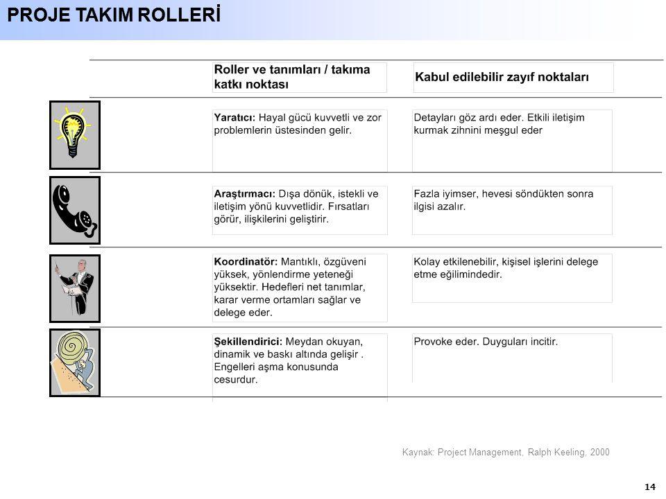 14 PROJE TAKIM ROLLERİ Kaynak: Project Management, Ralph Keeling, 2000