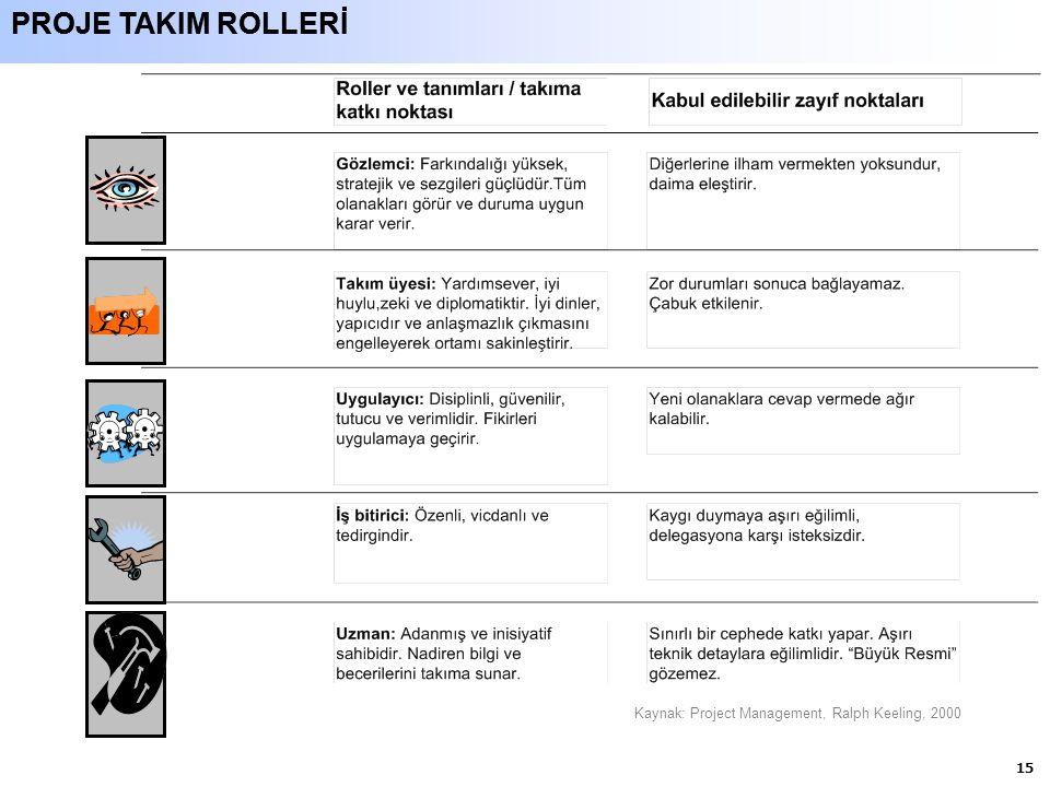 15 PROJE TAKIM ROLLERİ Kaynak: Project Management, Ralph Keeling, 2000