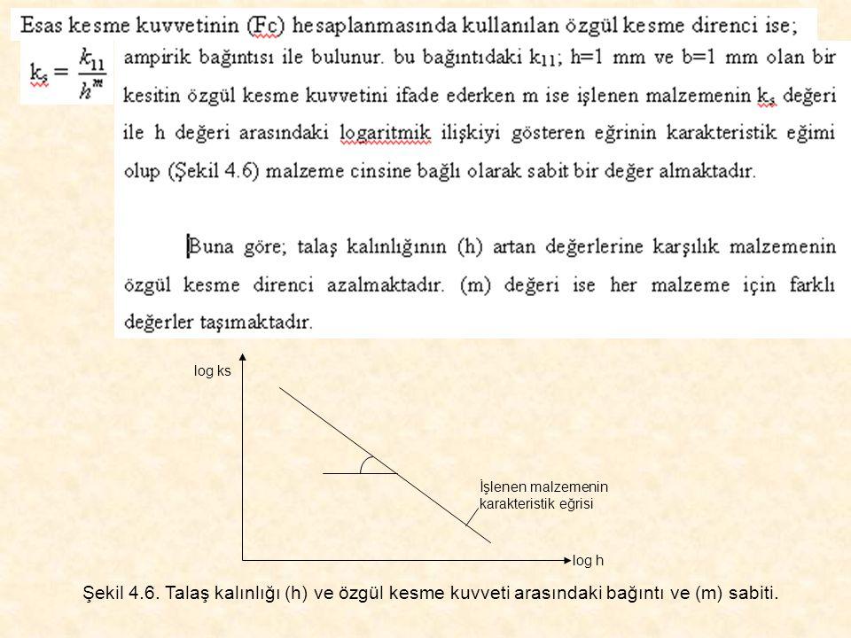 log ks log h İşlenen malzemenin karakteristik eğrisi Şekil 4.6. Talaş kalınlığı (h) ve özgül kesme kuvveti arasındaki bağıntı ve (m) sabiti.