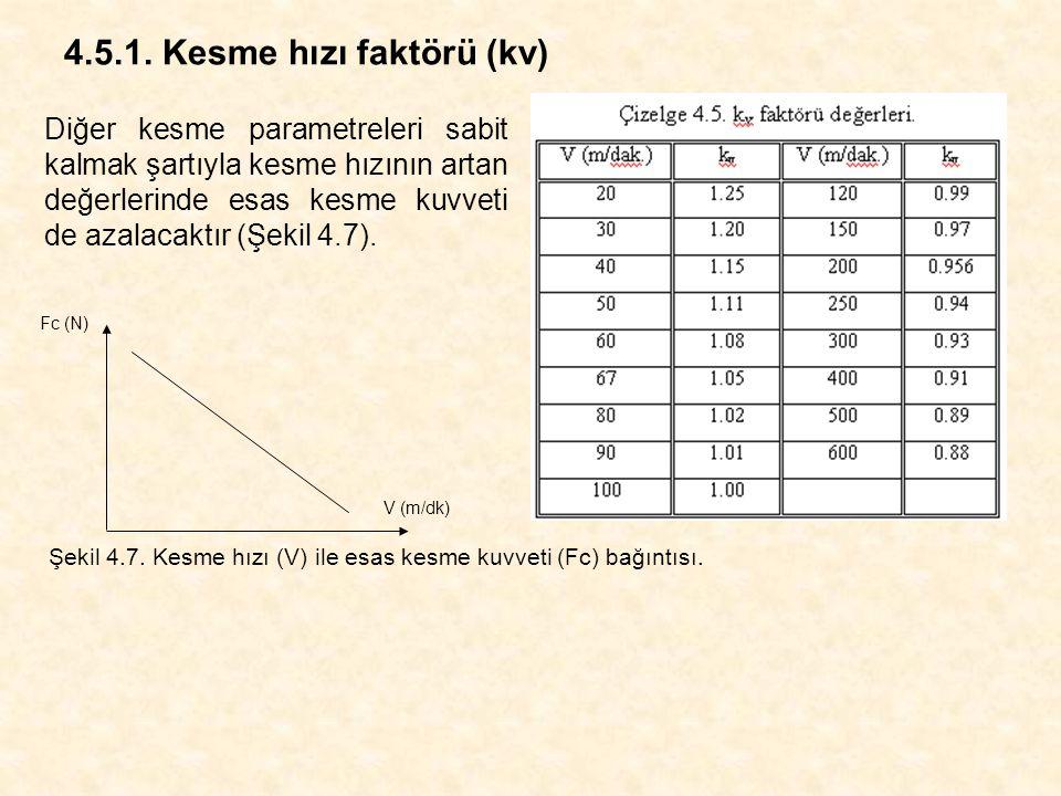 4.5.1. Kesme hızı faktörü (kv) Fc (N) V (m/dk) Diğer kesme parametreleri sabit kalmak şartıyla kesme hızının artan değerlerinde esas kesme kuvveti de