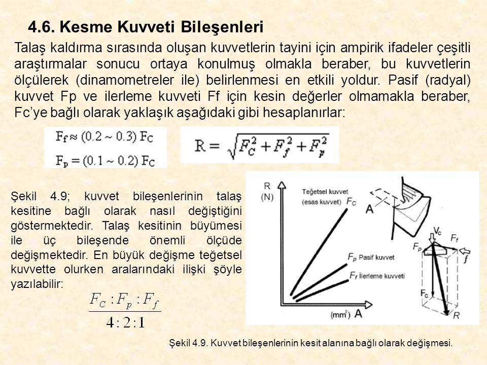 4.6. Kesme Kuvveti Bileşenleri Talaş kaldırma sırasında oluşan kuvvetlerin tayini için ampirik ifadeler çeşitli araştırmalar sonucu ortaya konulmuş ol