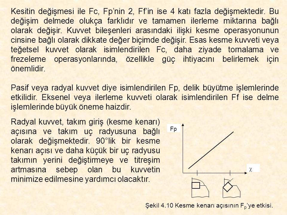 Kesitin değişmesi ile Fc, Fp'nin 2, Ff'in ise 4 katı fazla değişmektedir. Bu değişim delmede olukça farklıdır ve tamamen ilerleme miktarına bağlı olar