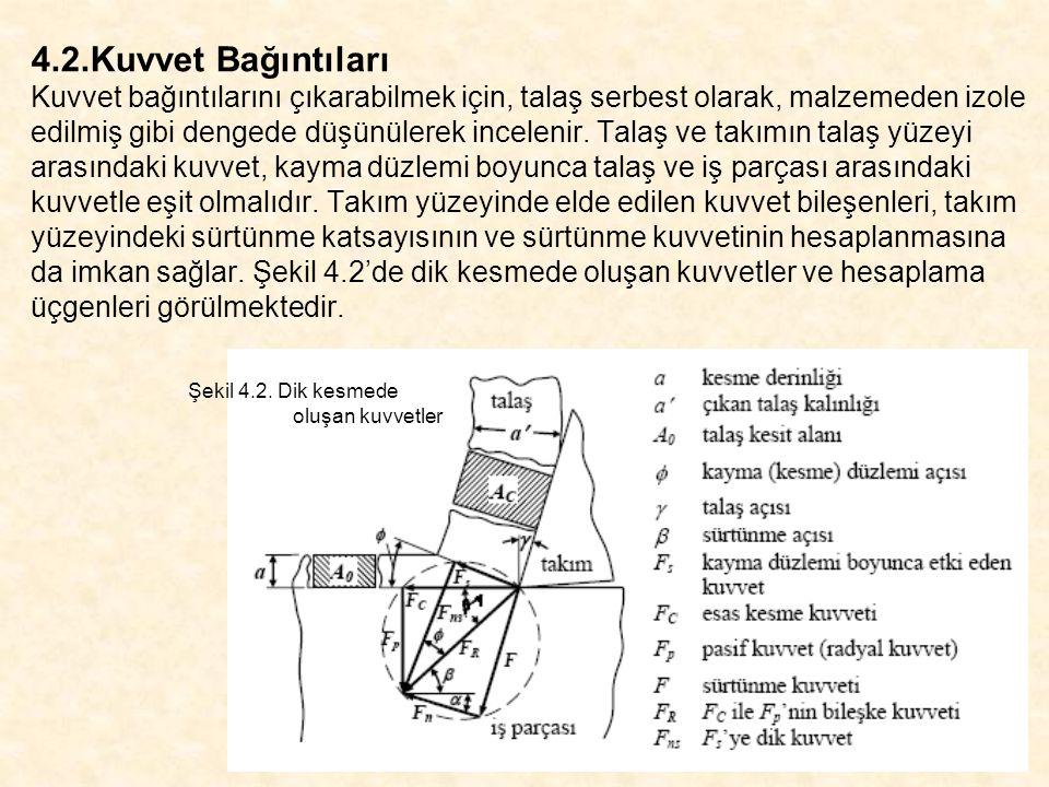 Şekil 4.3'de kesme kuvvetleri tornalama için yorumlanmıştır.